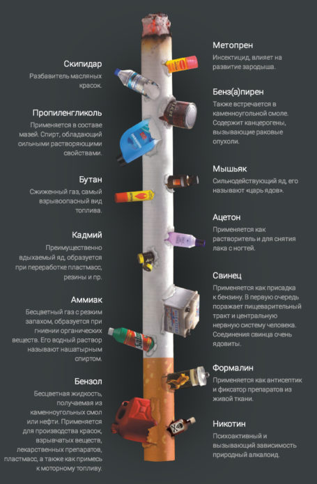 The composition of cigarettes